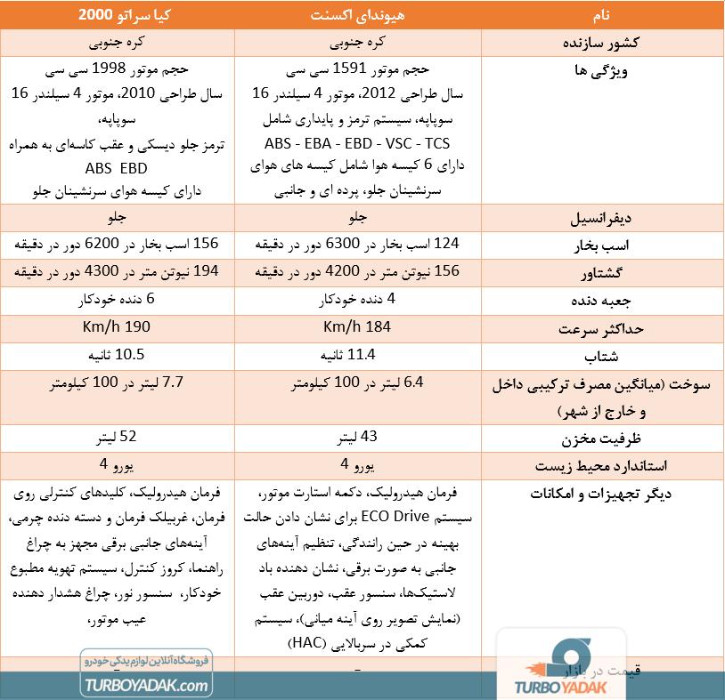 مقایسه هیوندای اکسنت با کیا سراتو 2000 آپشنال