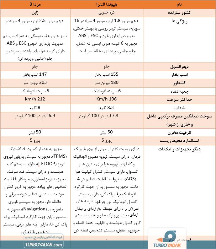 جدول مقایسه هیوندا النترا و مزدا 3