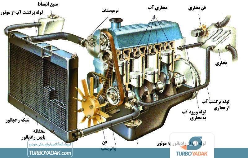 اجزای رادیاتور آب