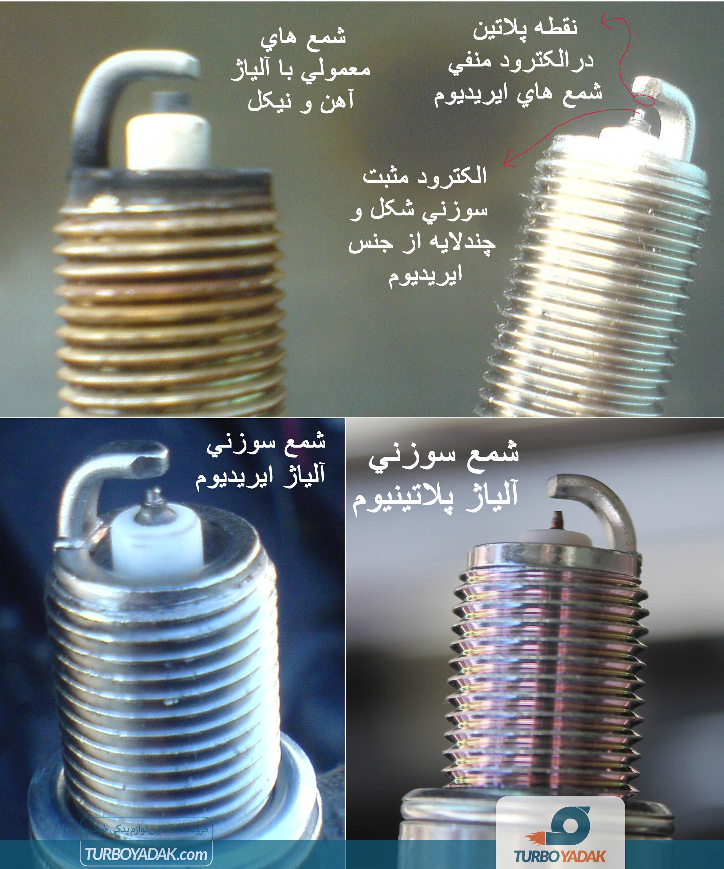 انواع شمع به لحاظ الکترود