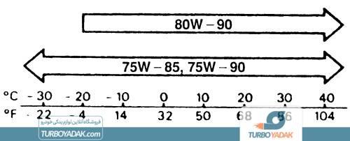 گرانروی استاندارد روغن گیربکس