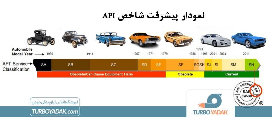 نمودار شاخص API