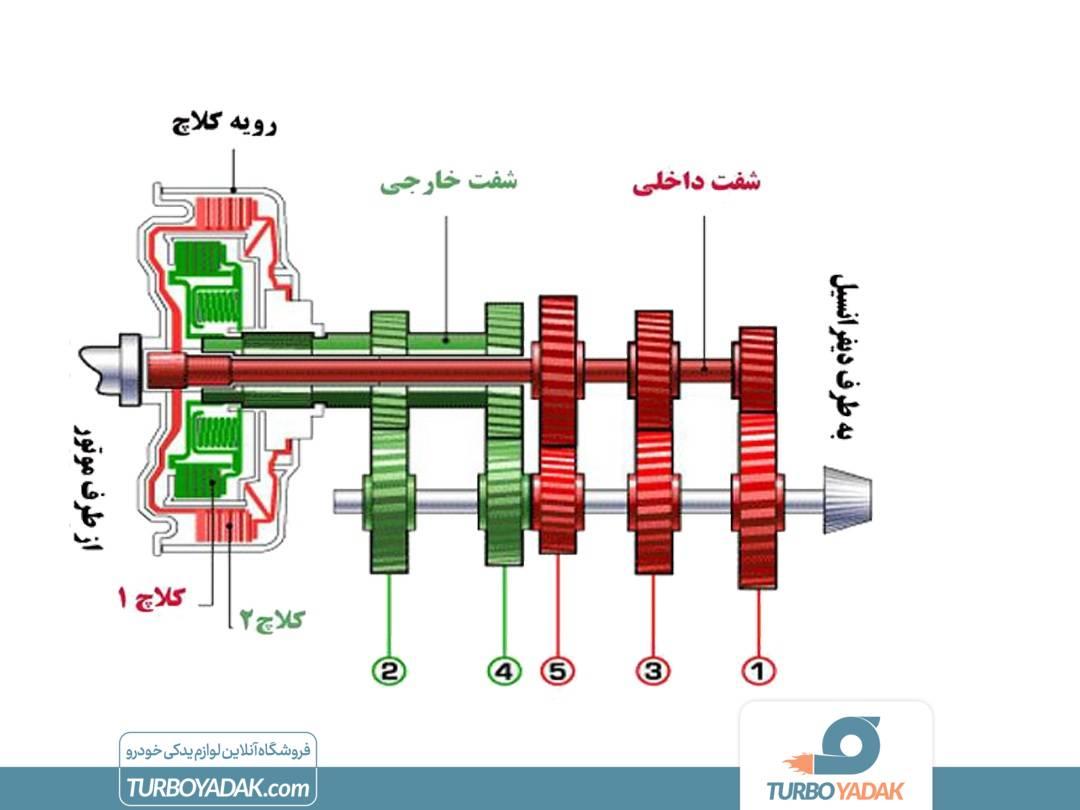 سیستم دابل کلاچ
