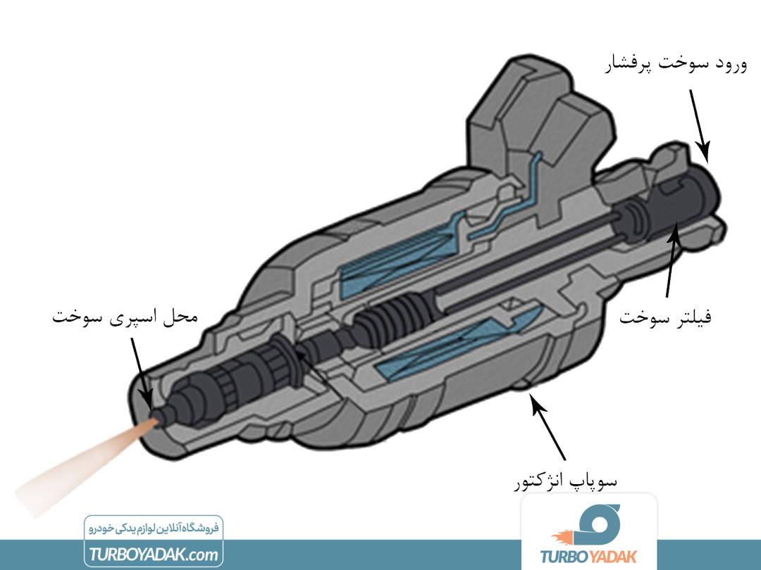 شماتیک داخلی انژکتور