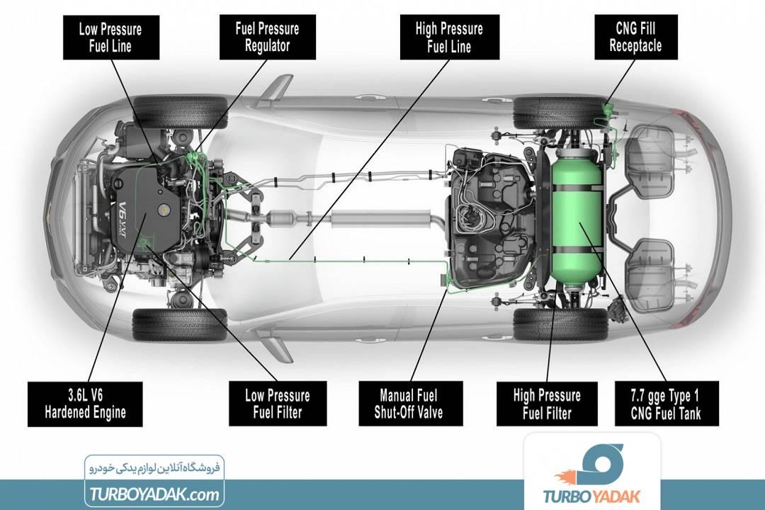خودرو دوگانه سوز معایب گاز مزایا و معایب موتور لاکی معایب موتور لاکی نظرات در مورد روغن موتور سینولکس