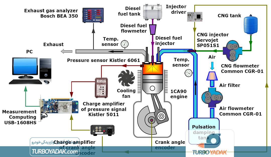 مدار تست کامل سوخت ترکیبی گاز و گازوئیل