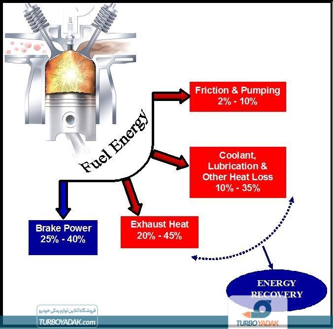 مسیر حرارت در موتور